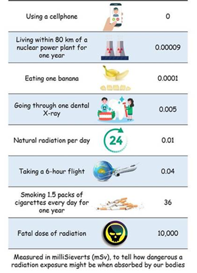 risk-at-a-glance-radiation-levels