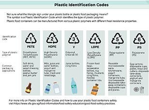 Plastic packaging identification codes
