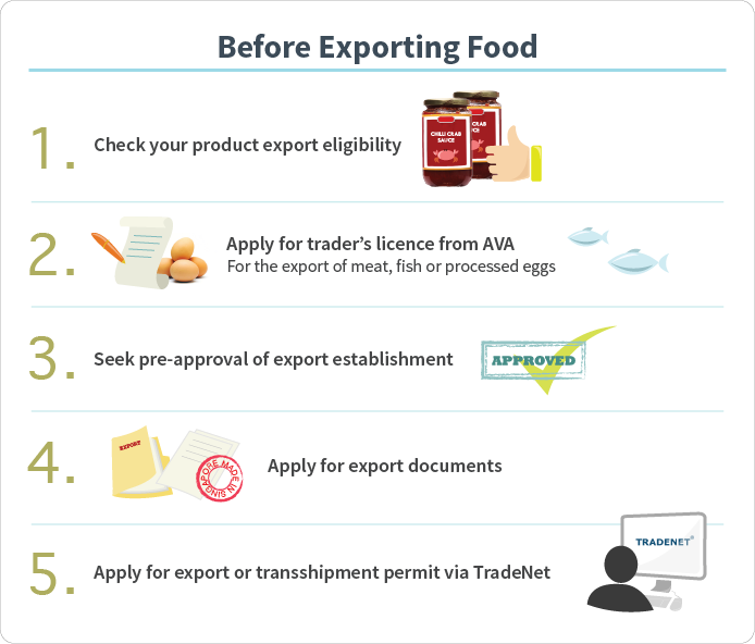 Before Exporting Food