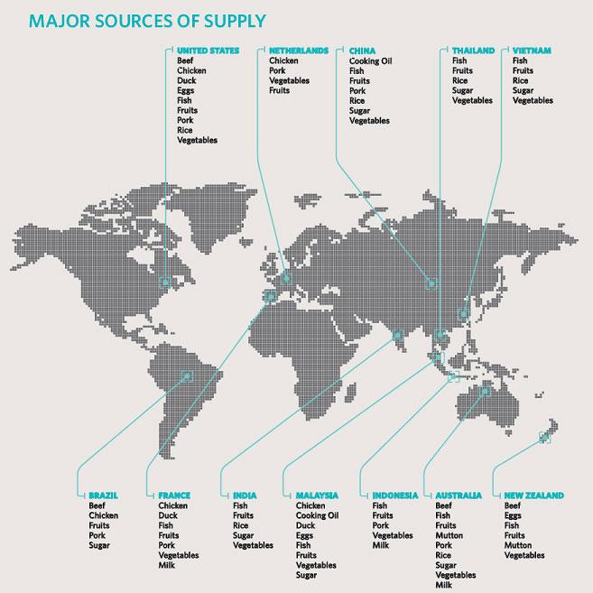 Meeting Singapore's Food Supply